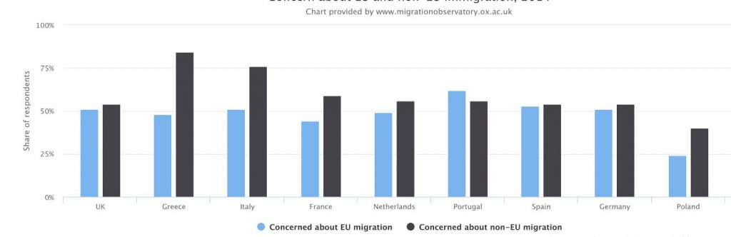 Data showing that citizens are not very worried about migrants.